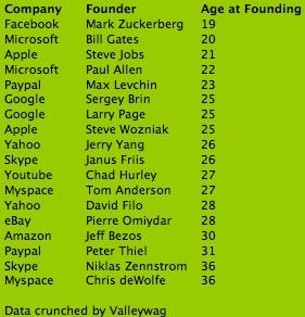 entrepreneurs age