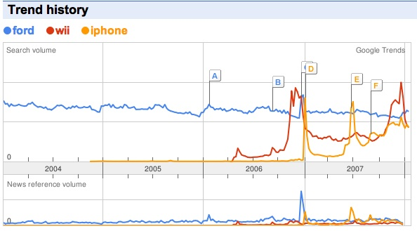 iphone wii ford trends traffic brands