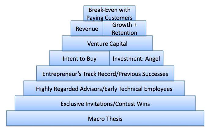 startup-funding-validation-milestones