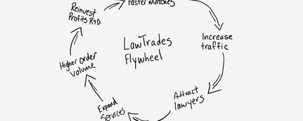 startup ideas ideation flywheel